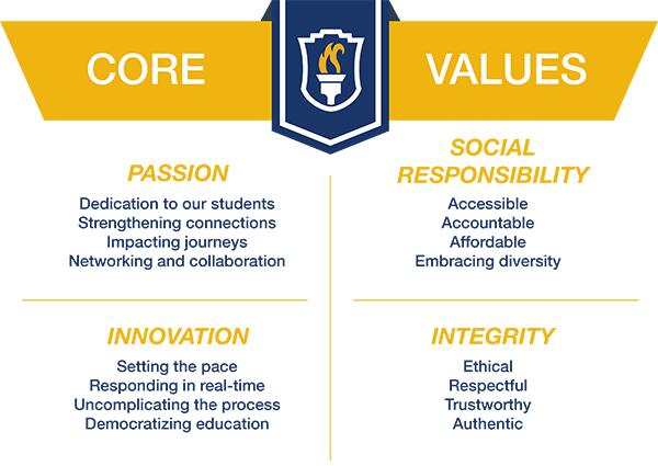 Core Values of American College of Education