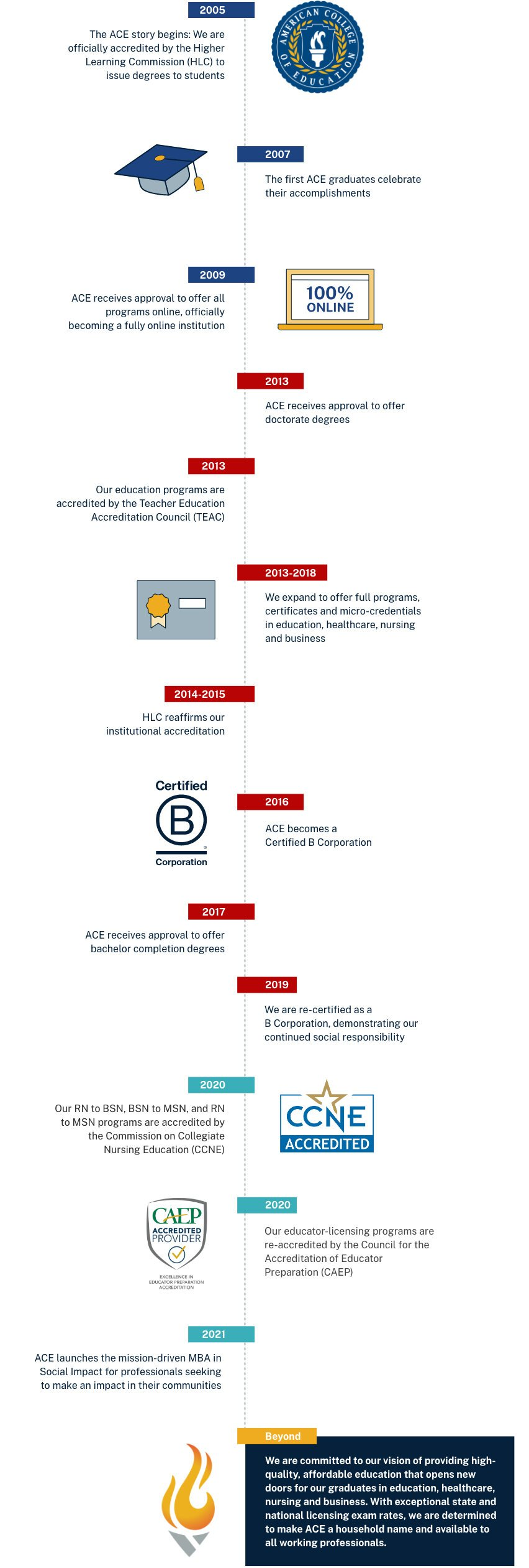 A timeline infographic depicting the history of ACEs founding.