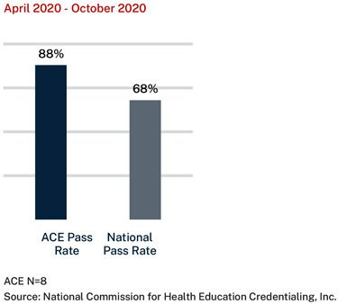 national credential for Health education report - please download our full report PDF for more information.