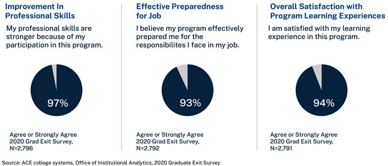 Improvement in professional skills, effective preparedness for job and overall satisfaction with learning experiences report - please download our full report PDF for more information.